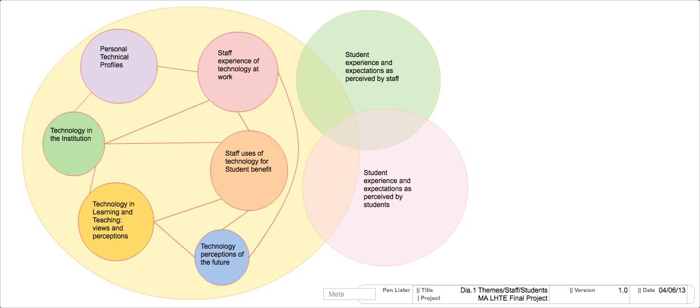 Dia.01 Theme Relationship Areas